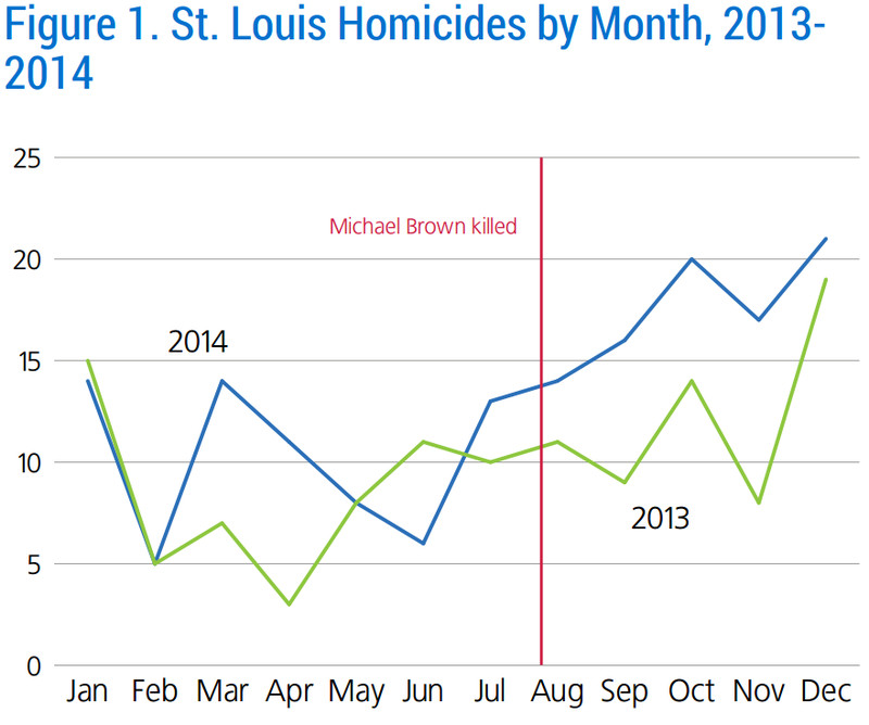 St. Louis homicides began trending up before Michael Brown was killed