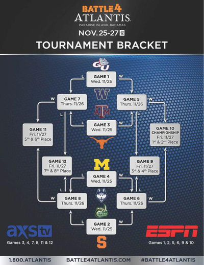 Battle 4 Atlantis Bracket