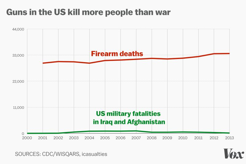 US-GUNS-WARS-DEATHS
