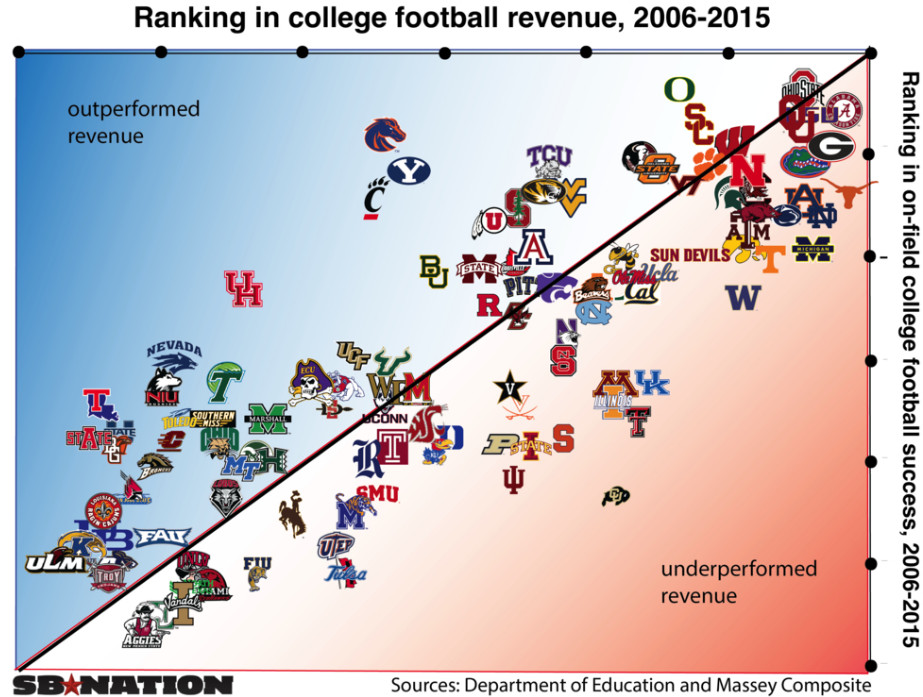 collage football teams college footballl scores