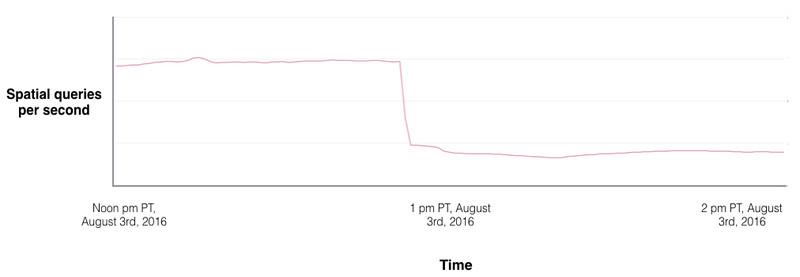 """Tốc độ tải của Pokemon Go đã giảm rõ rệt từ khi nhà phát triển """"cấm cửa"""" các ứng dụng và trang web của bên thứ ba."""