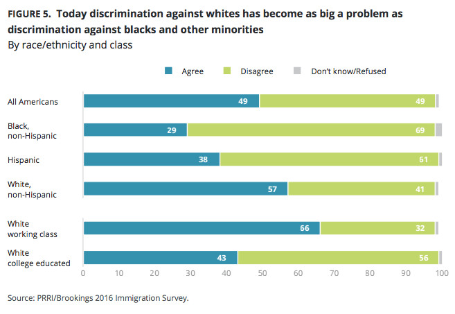"Americans are split on whether they believe ""reverse discrimination"" is real."