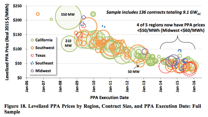 solar power PPAs