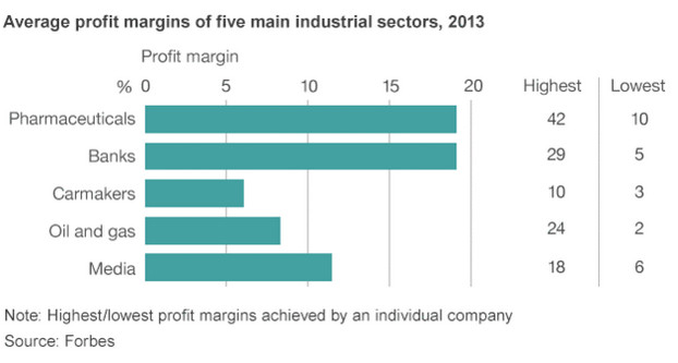 Pharmaceutical profits 2013