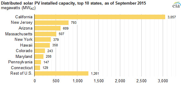 California has installed a lot of distributed solar PV.