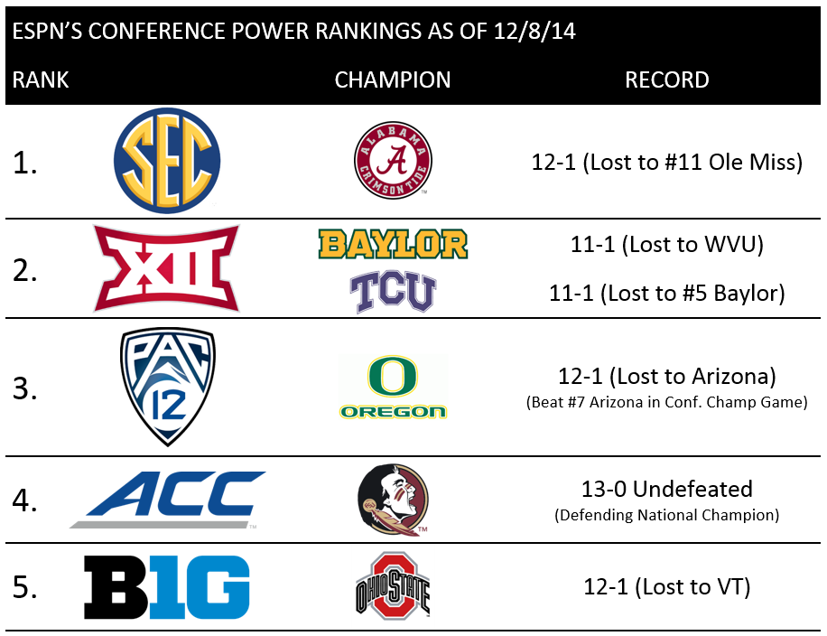Power 5 Conference Power Rankings