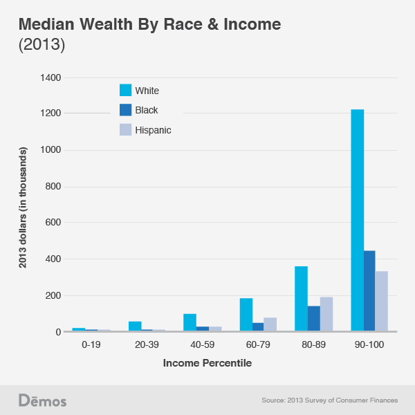 The Median Wealth For Whites In The Us Is Nearly 142 000
