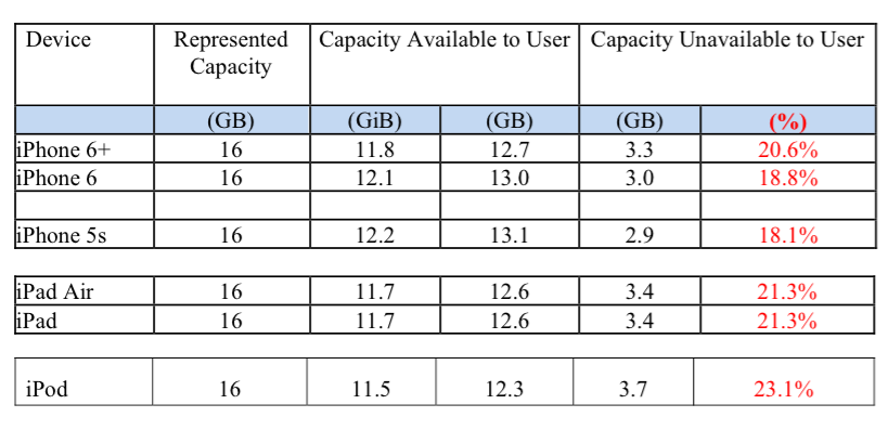 Apple Sued For Shrinking Storage Space On 16gb Devices