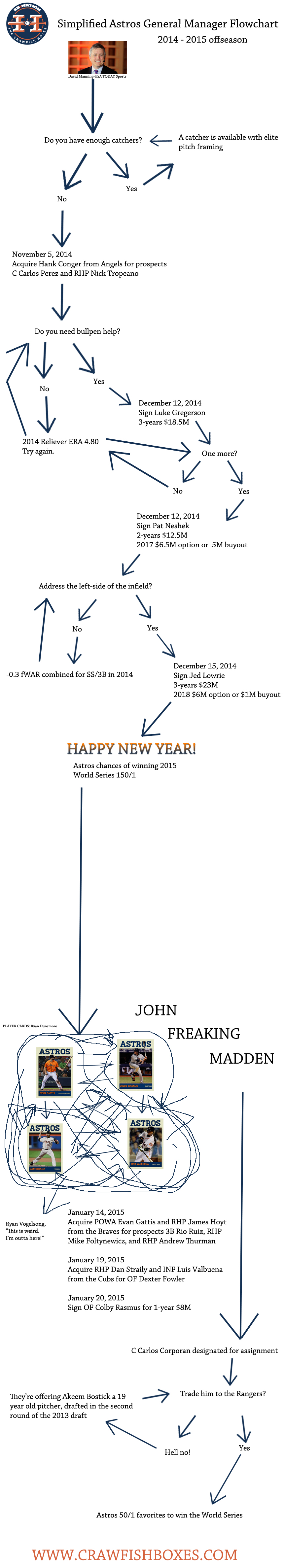 Astros 2014 2015 offseason transaction infographic flowchart the astros 2014 2015 offseason transaction infographic flowchart the crawfish boxes nvjuhfo Choice Image