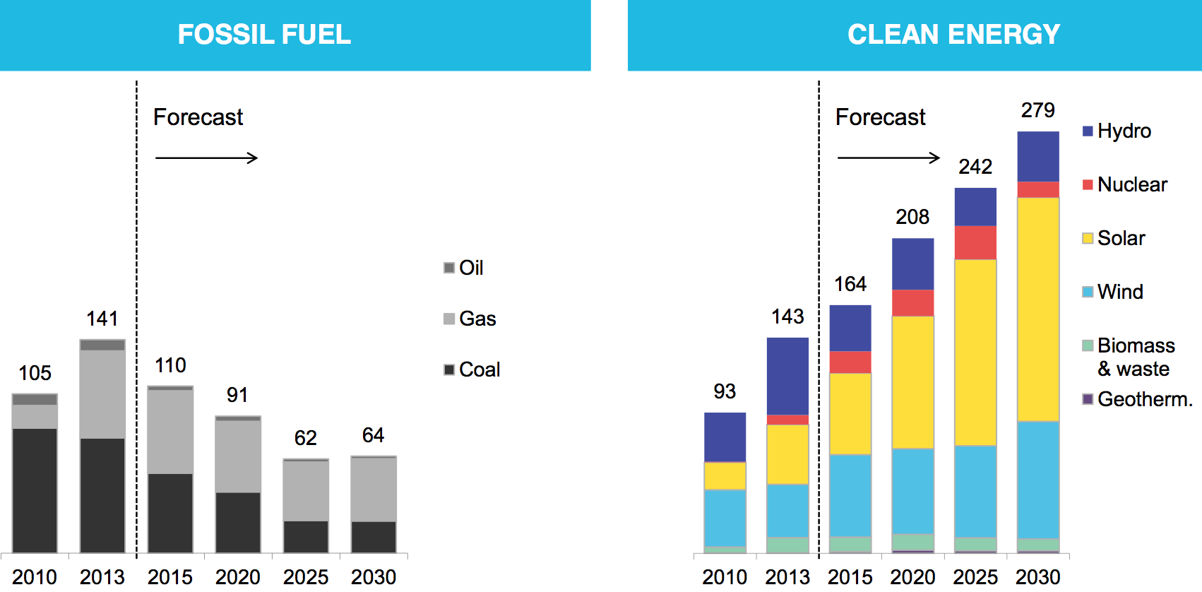 Clean energy is growing fast mdash but it s not yet winning