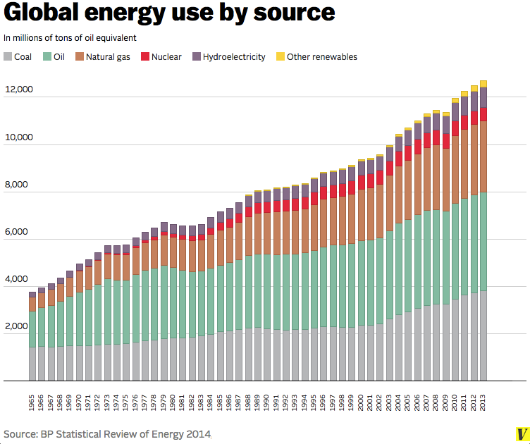 Clean Energy Is Growing Fast But It S Not Yet Winning