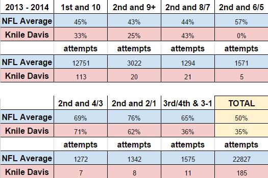 davis_vs._league_success_rate.0.png