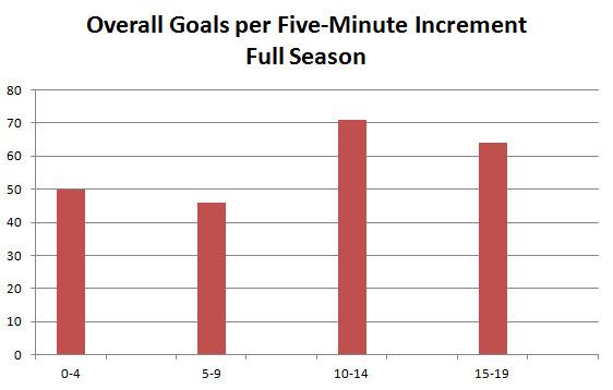 Goals Allowed per Five-Minute Increment, Full Season