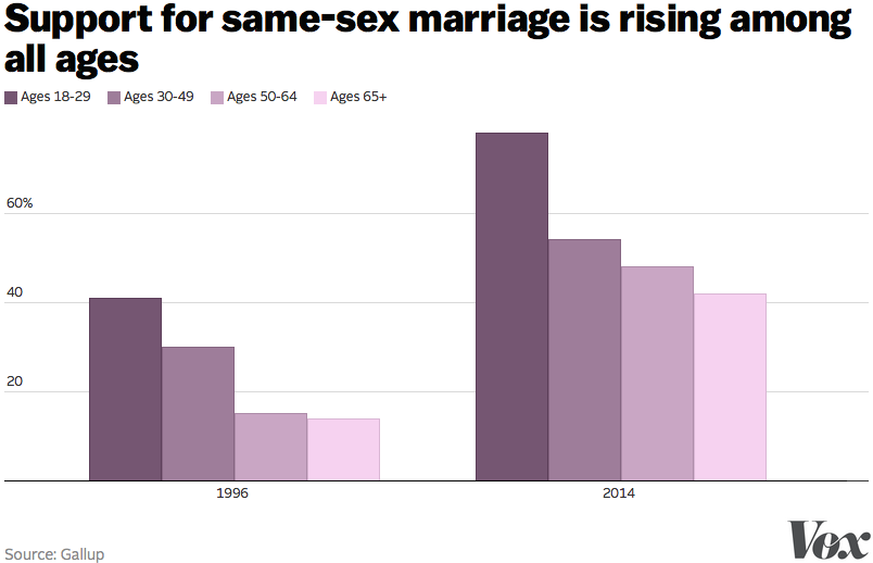 gay marriage support by age