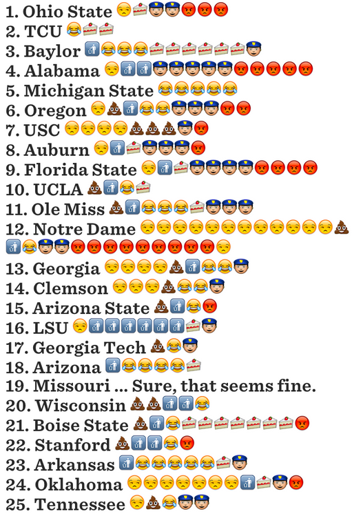 every team is overrated the emoji guide college