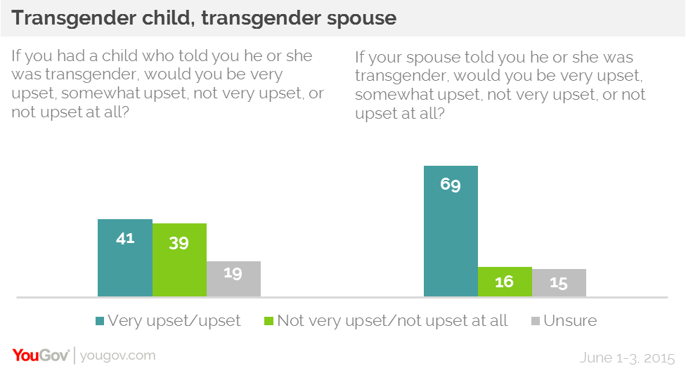 What percentage of transgenders are gay-5280