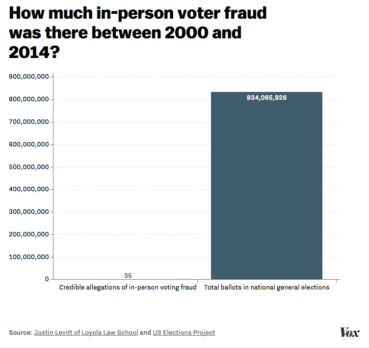 Image result for Vox voter ID fraud