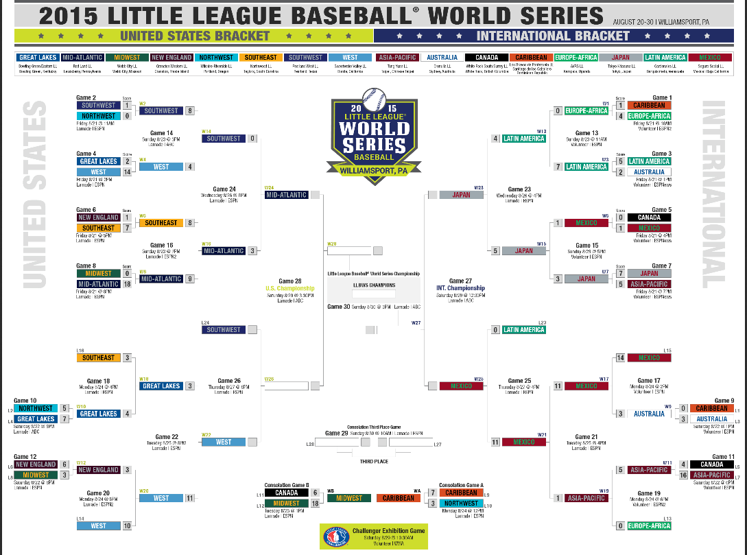 9bf857e1 Little League World Series 2015: Bracket, schedule, teams and scores ...
