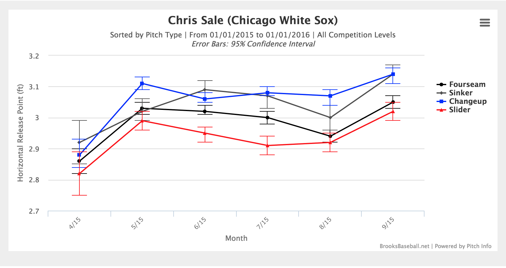 the worst month of chris s career beyond the box score at the beginning of the season not only were all of his pitches coming out of relatively the same horizontal arm slot but also they were all closer to the