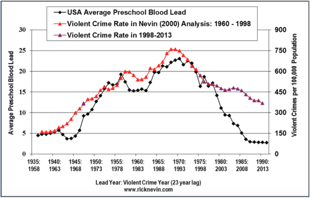 the connection between the abortion and the crime rates The link between immigration and crime exists in the imaginations of americans, and nowhere else  violent crime rates in most areas ranged between a 43 percent decline and a 6 percent rise.