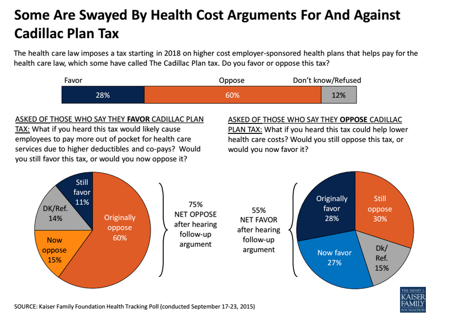 One Poll That Explains Why Obamacare's Cadillac Tax Is