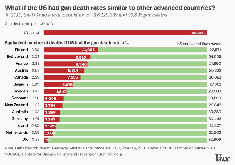 the issue of gun control in the united states of america Assuming that you are talking about gun control in the united states of america, the central issue is how to respond to frequent news reports of mass shootings.