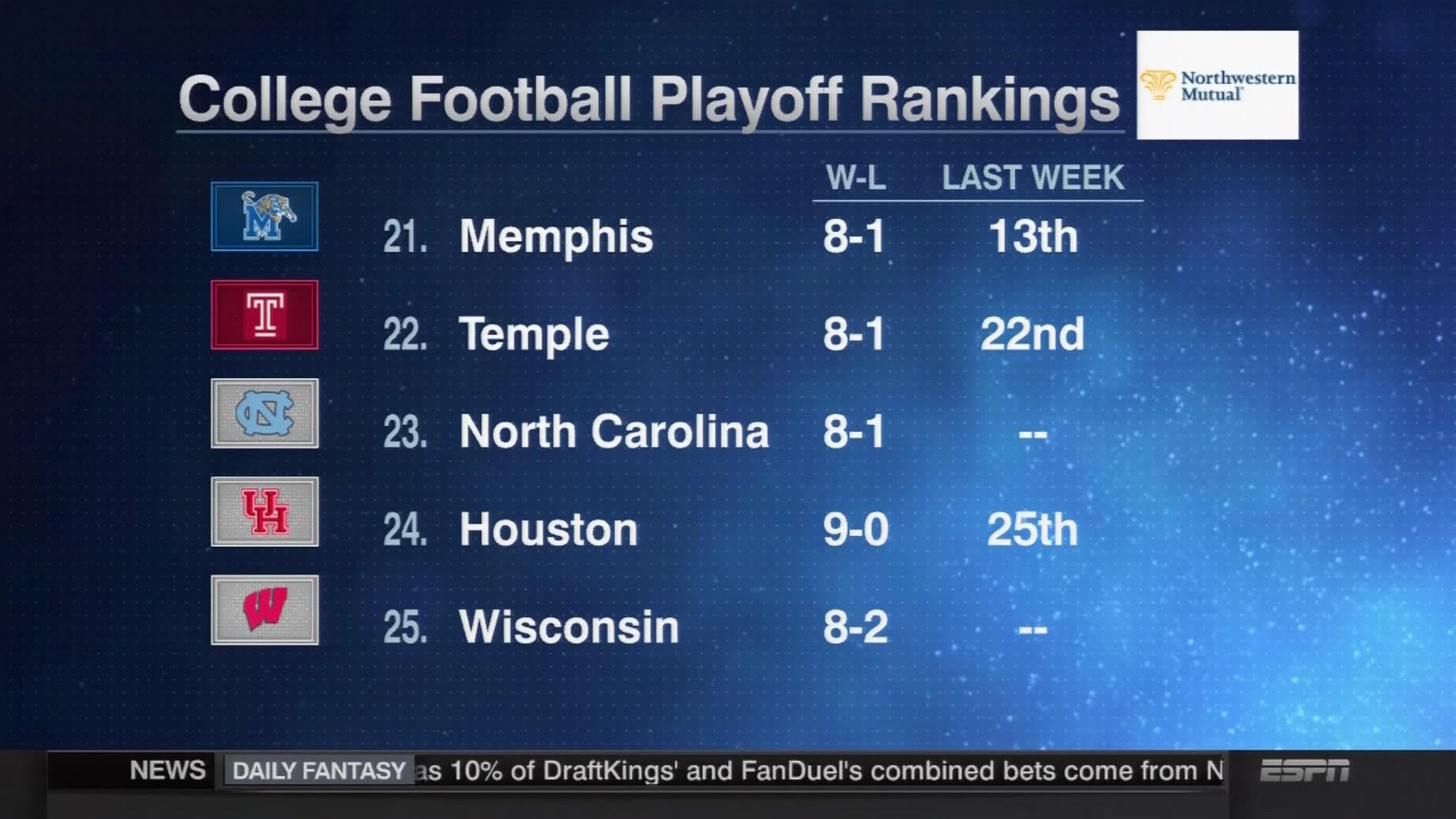 Round Table 122nd College Football Playoff Wisconsin Badgers Enter Rankings At No