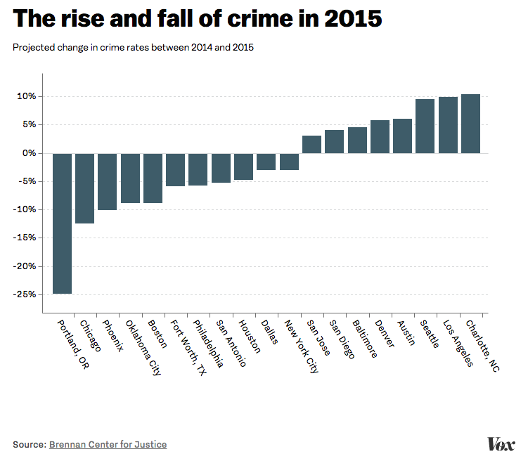 The media hyped up a nationwide crime wave  A new report