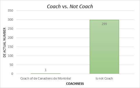 Coachness Graph