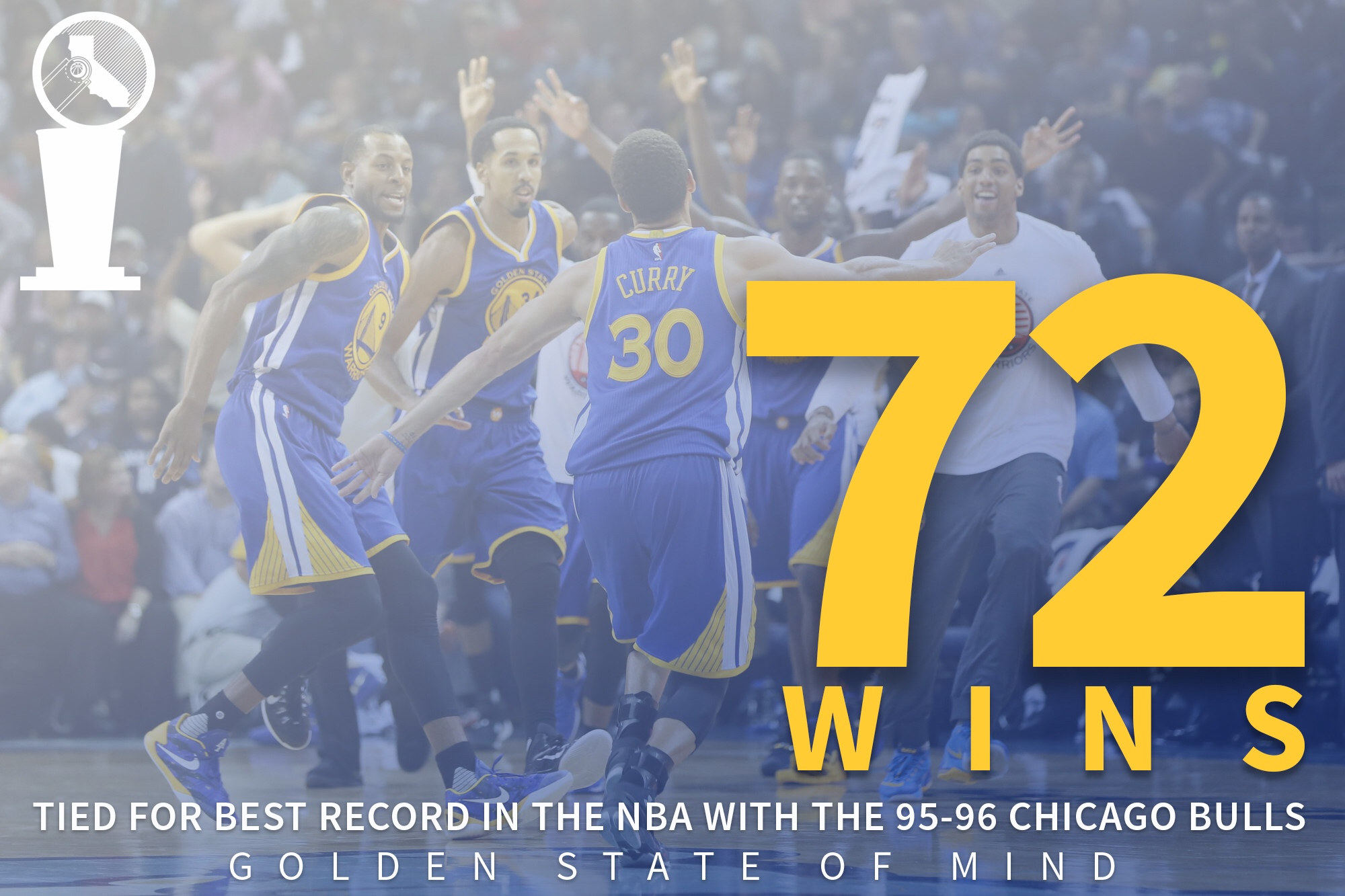 e0d359c8972 Golden State Warriors tie NBA record with 72 wins - Golden State Of Mind