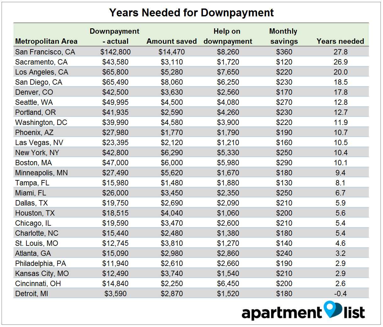 Average Down Payment On New Home