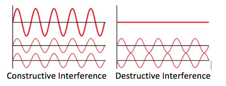 Constructive and destructive interference 0 png