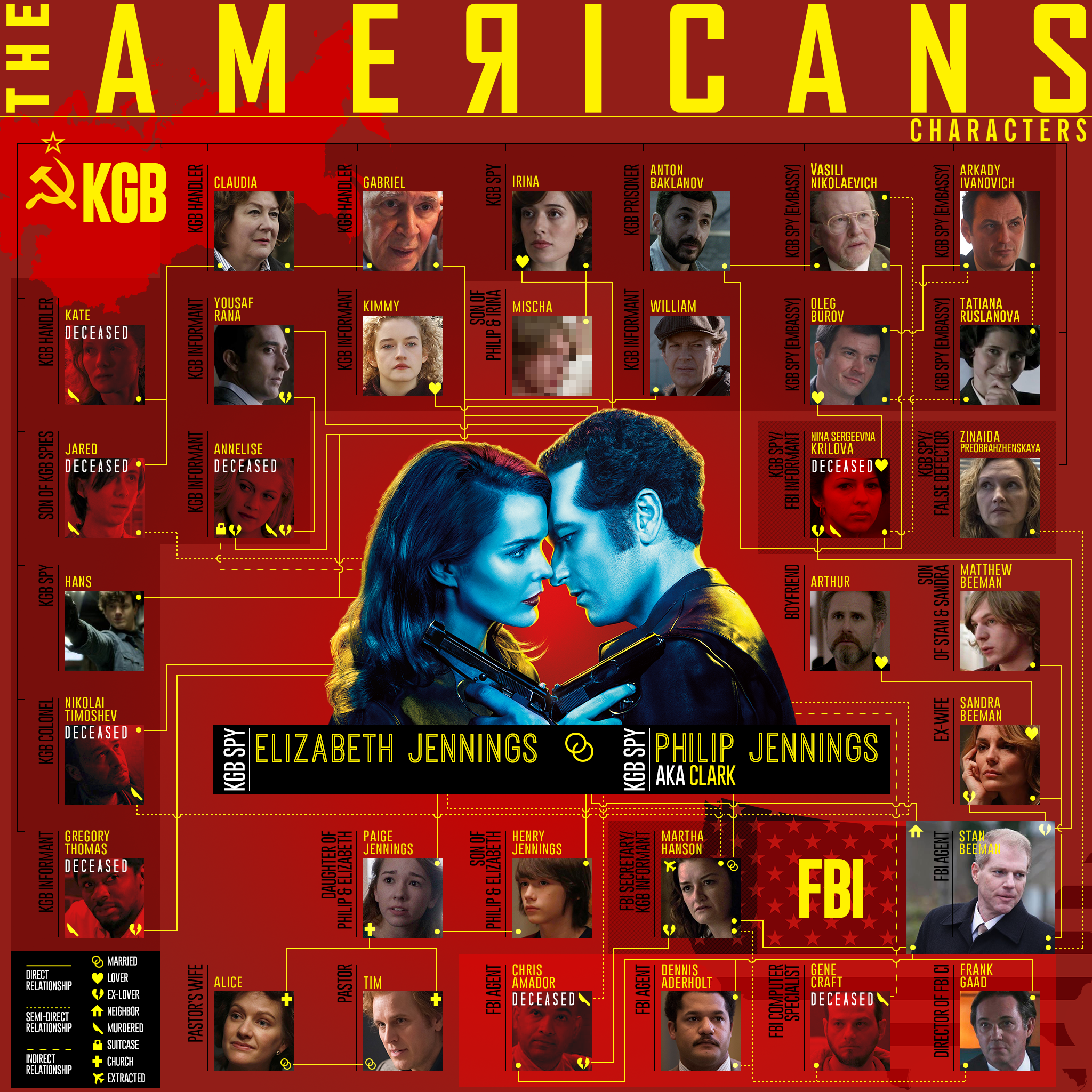 One chart that explains 47 episodes of The Americans - Vox