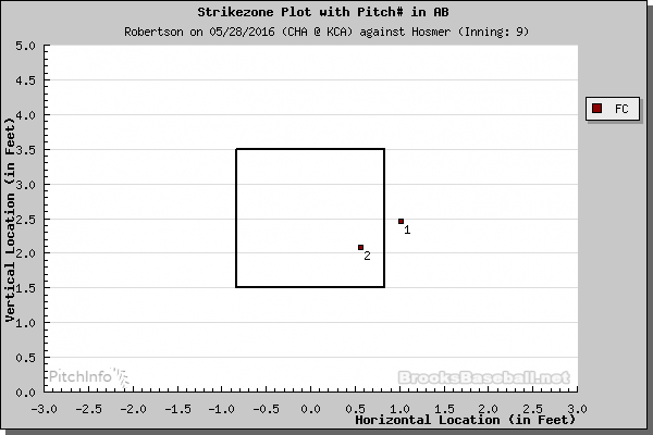 8_Hosmer_Double.0.png