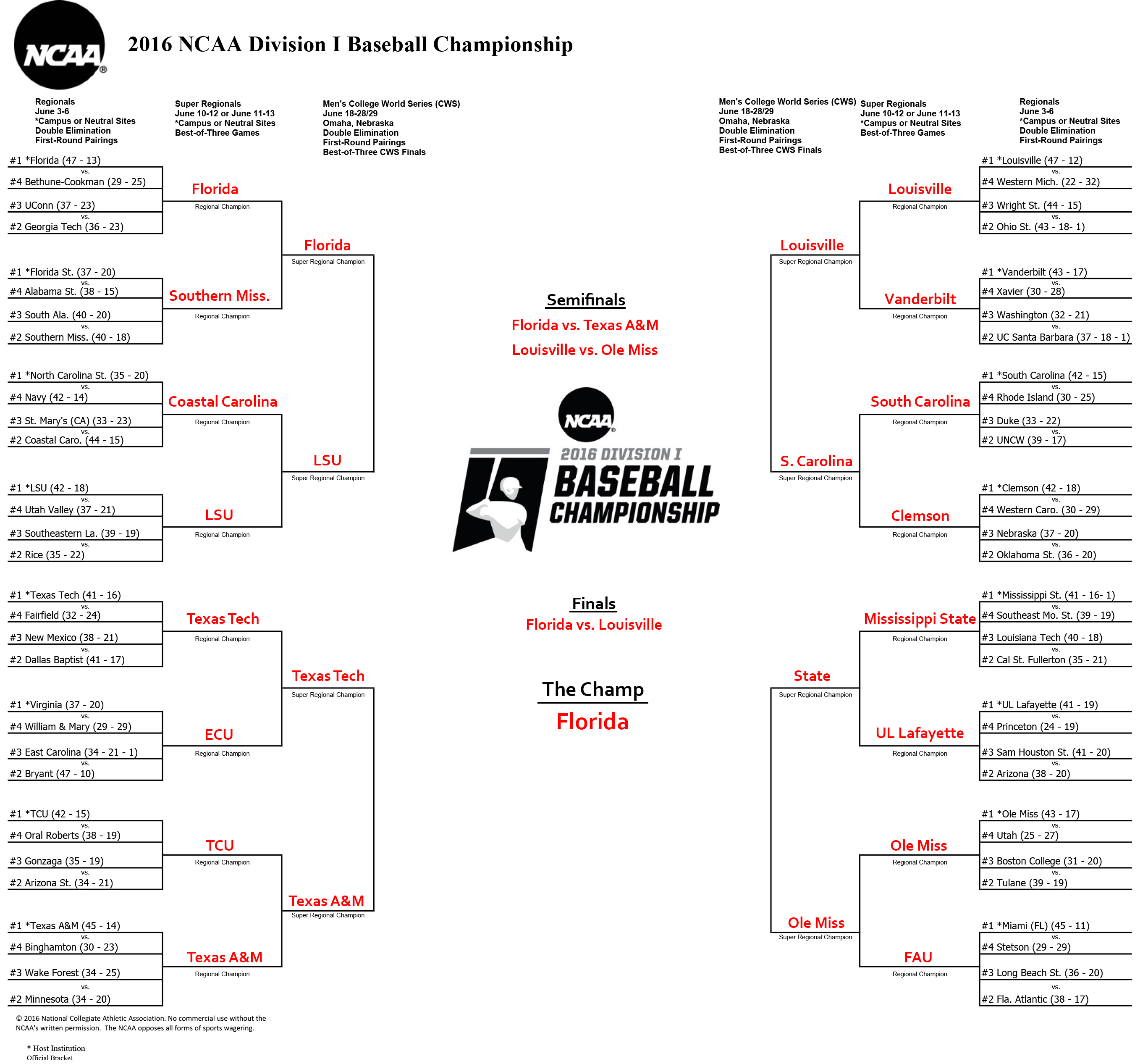 65526d65625 Here are our 2016 NCAA Baseball Tournament bracket predictions - Red ...
