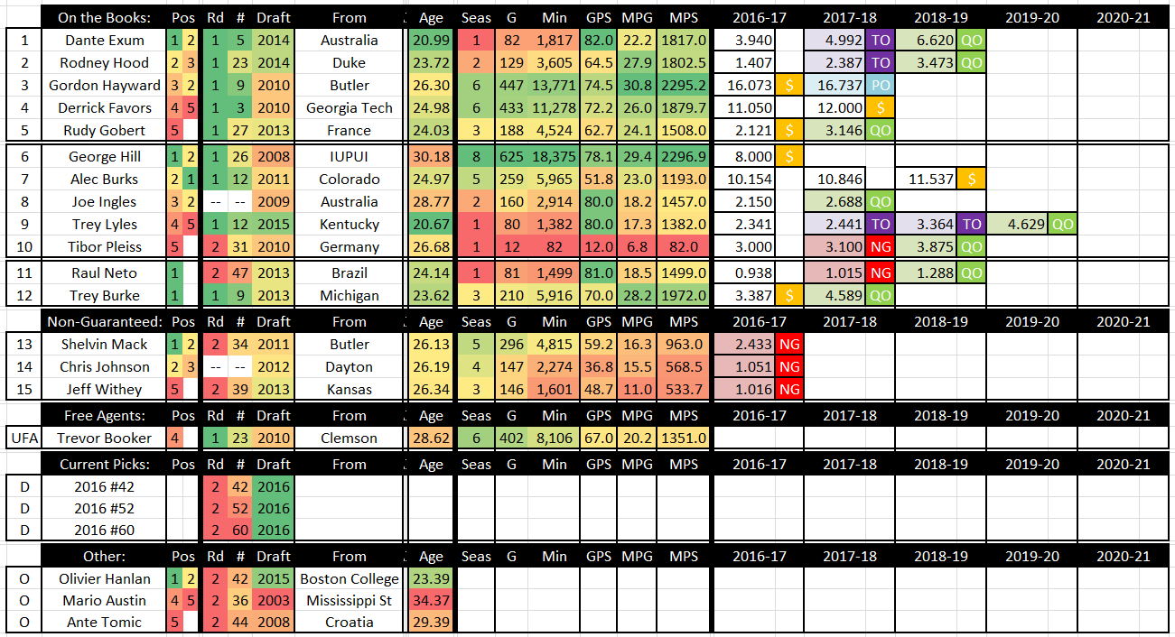 Utah Jazz updated roster, rotation, and cap space after ...