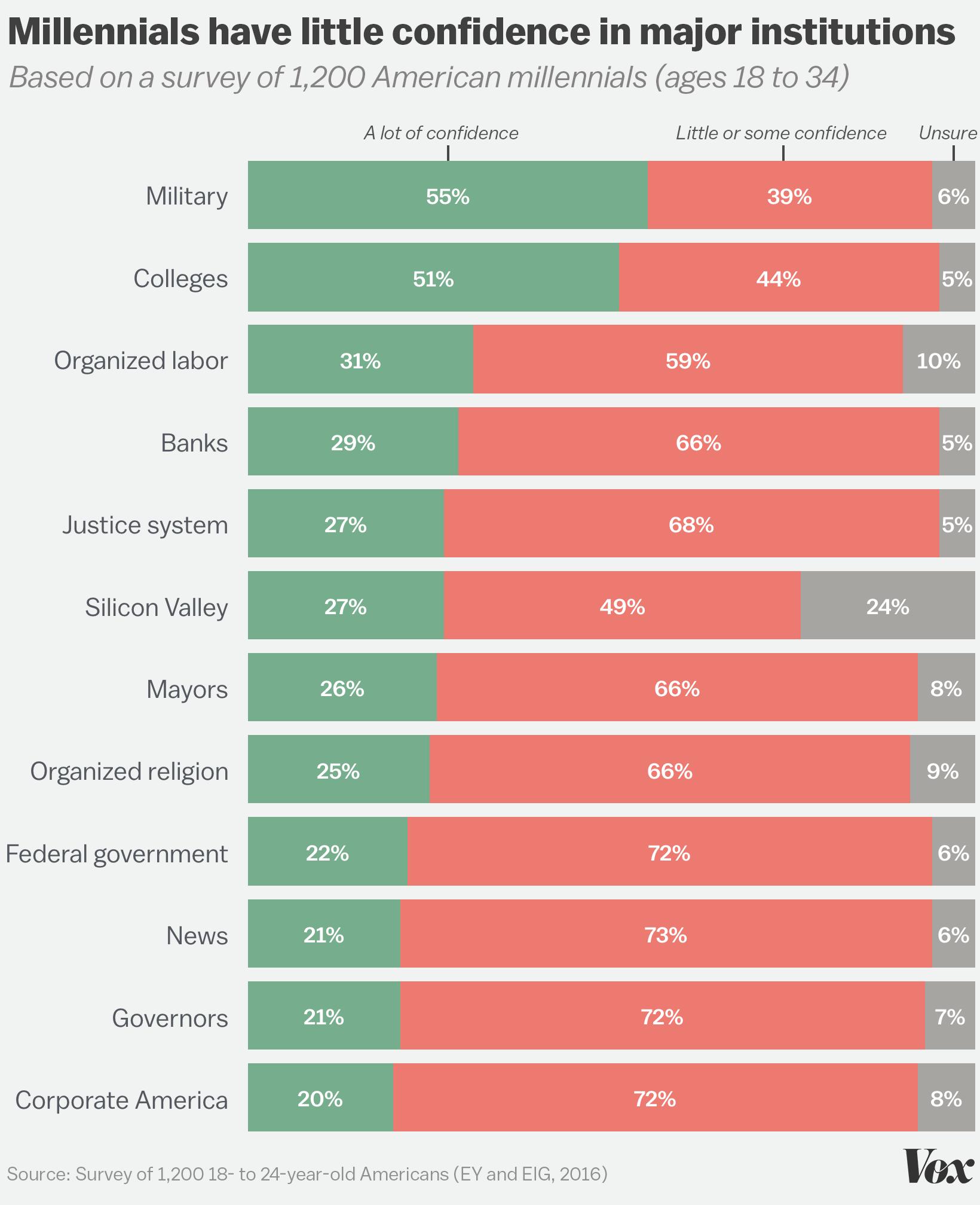 Do democrats have a confidence problem?
