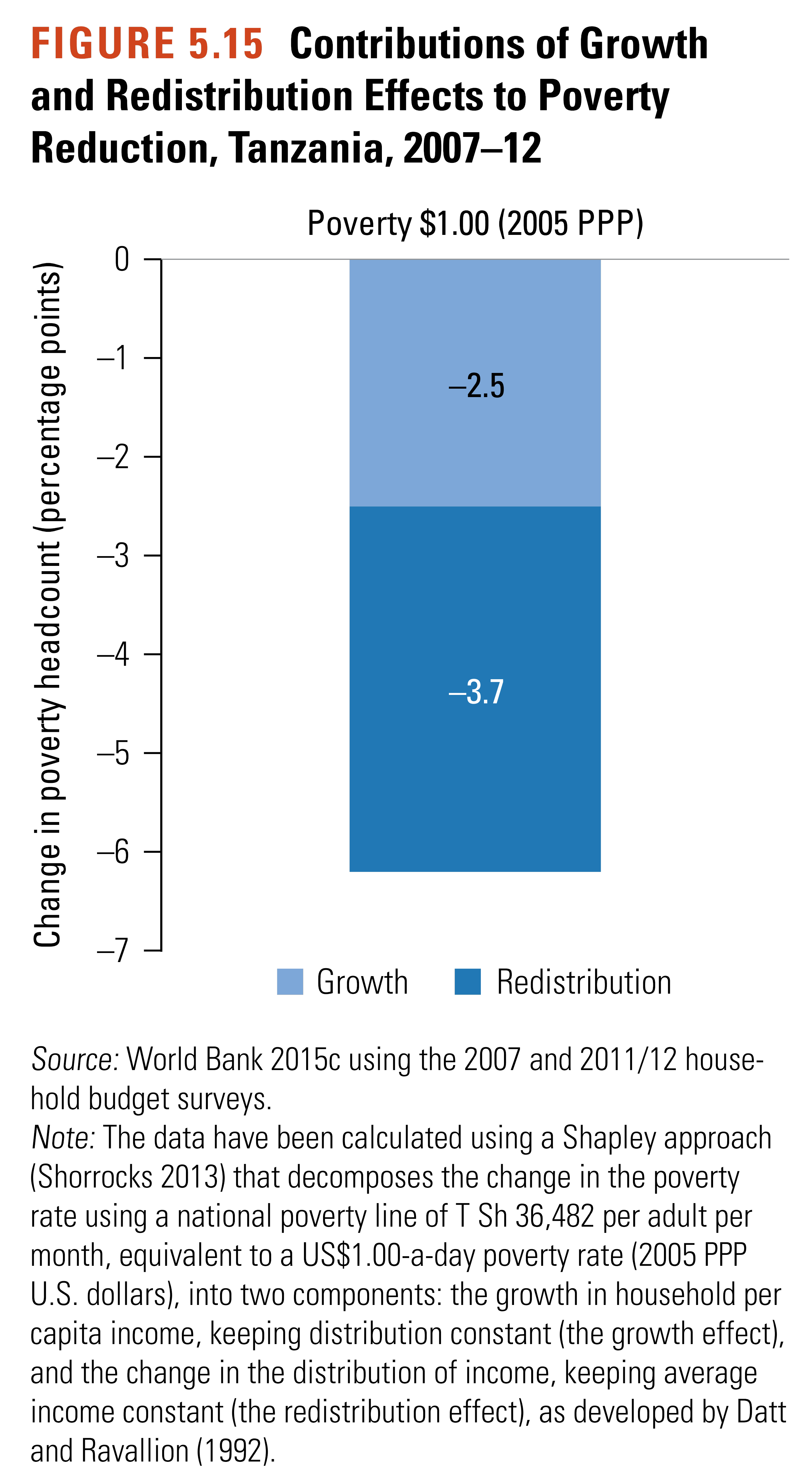 Reduction in Tanzanian poverty due to redistribution and growth