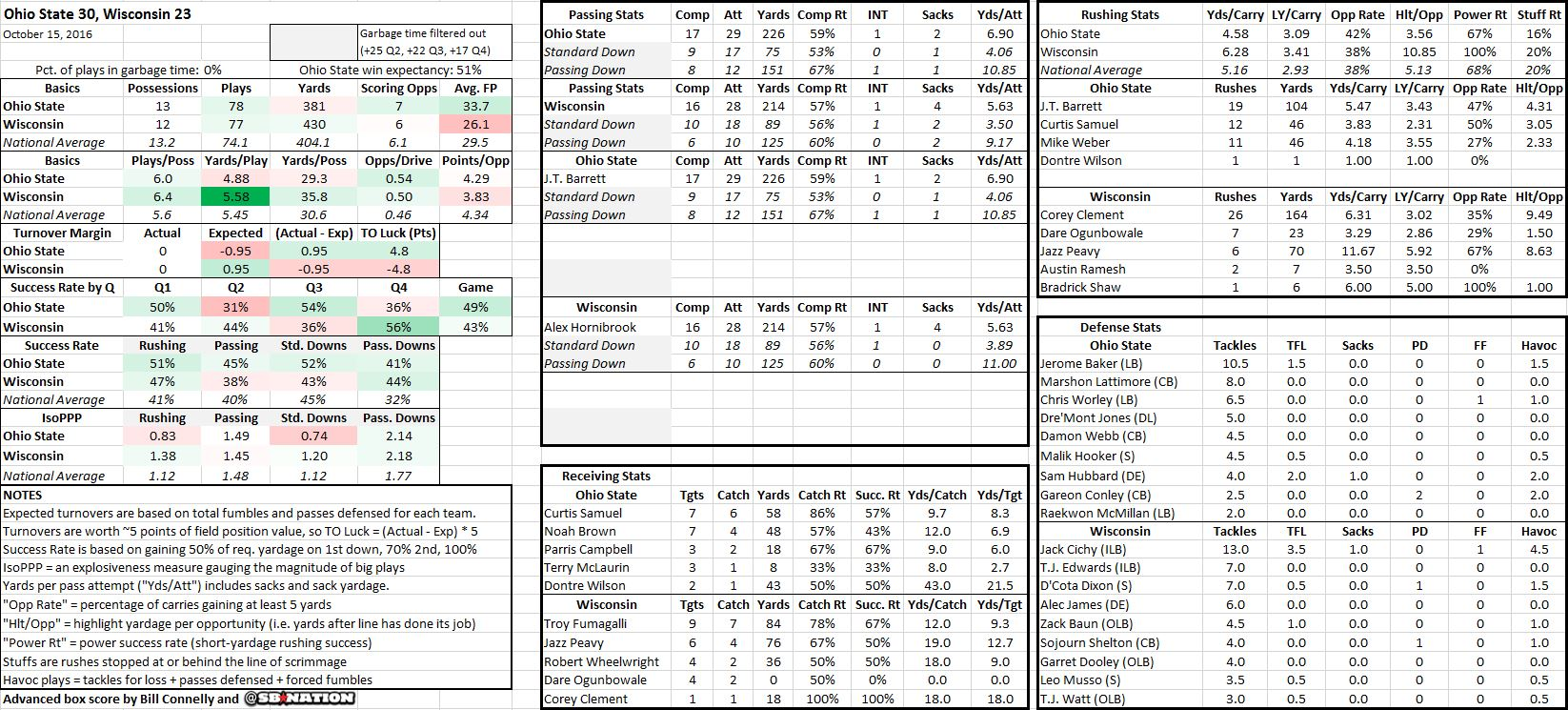 2016 wisconsin advanced statistical profile - football study hall