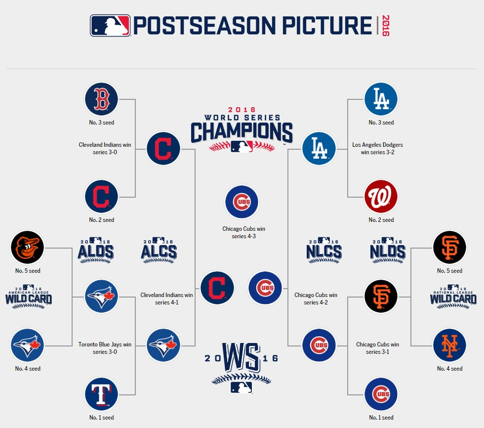 mlb playoffs 2016: bracket, schedule, scores, live updates, and more