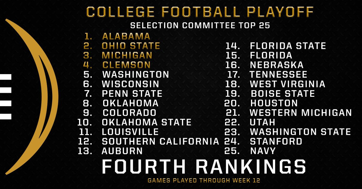 Sooners, Cowboys crack top 10 in CFP rankings