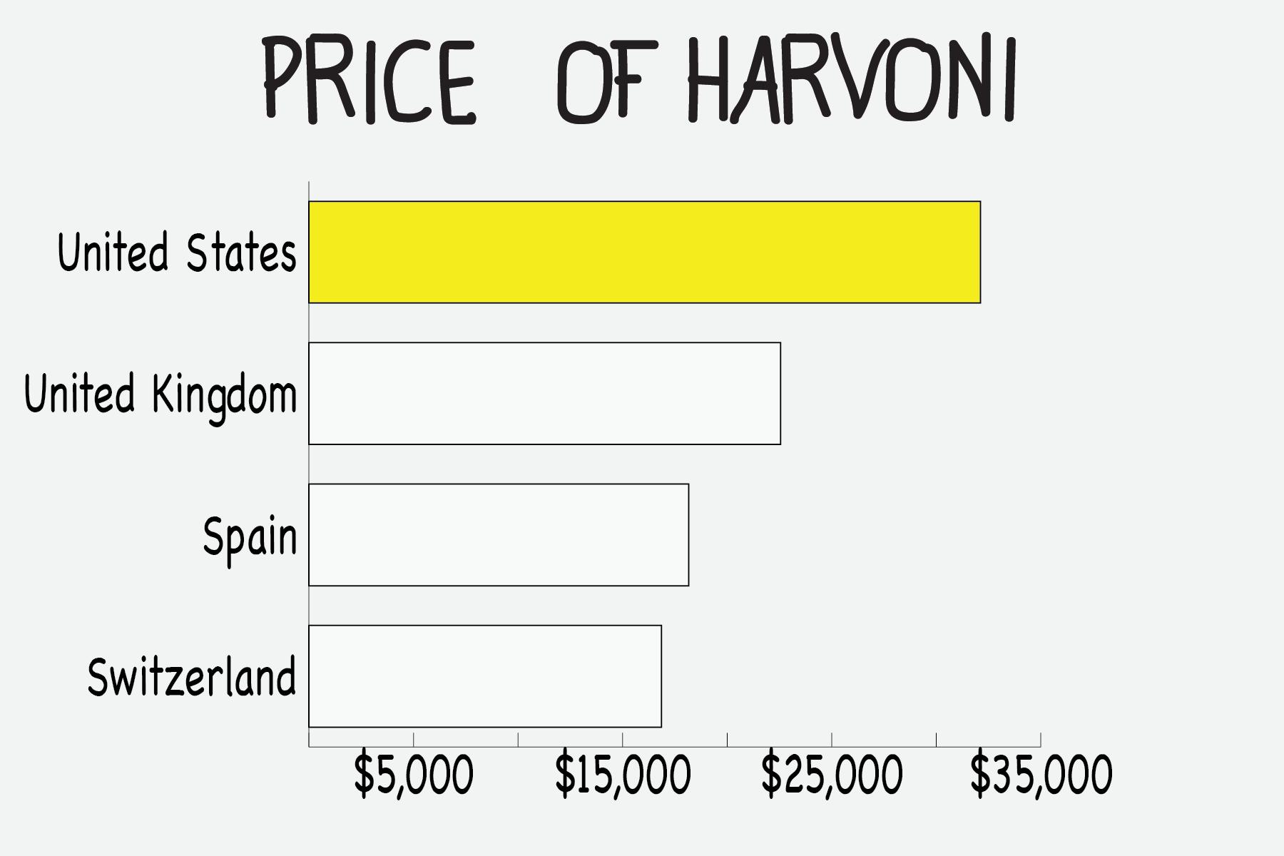 The true story of America's sky-high prescription drug prices - Vox