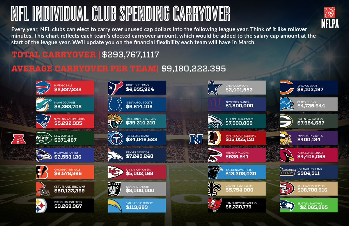 National Football League announces Eagles rollover cap space from 2016