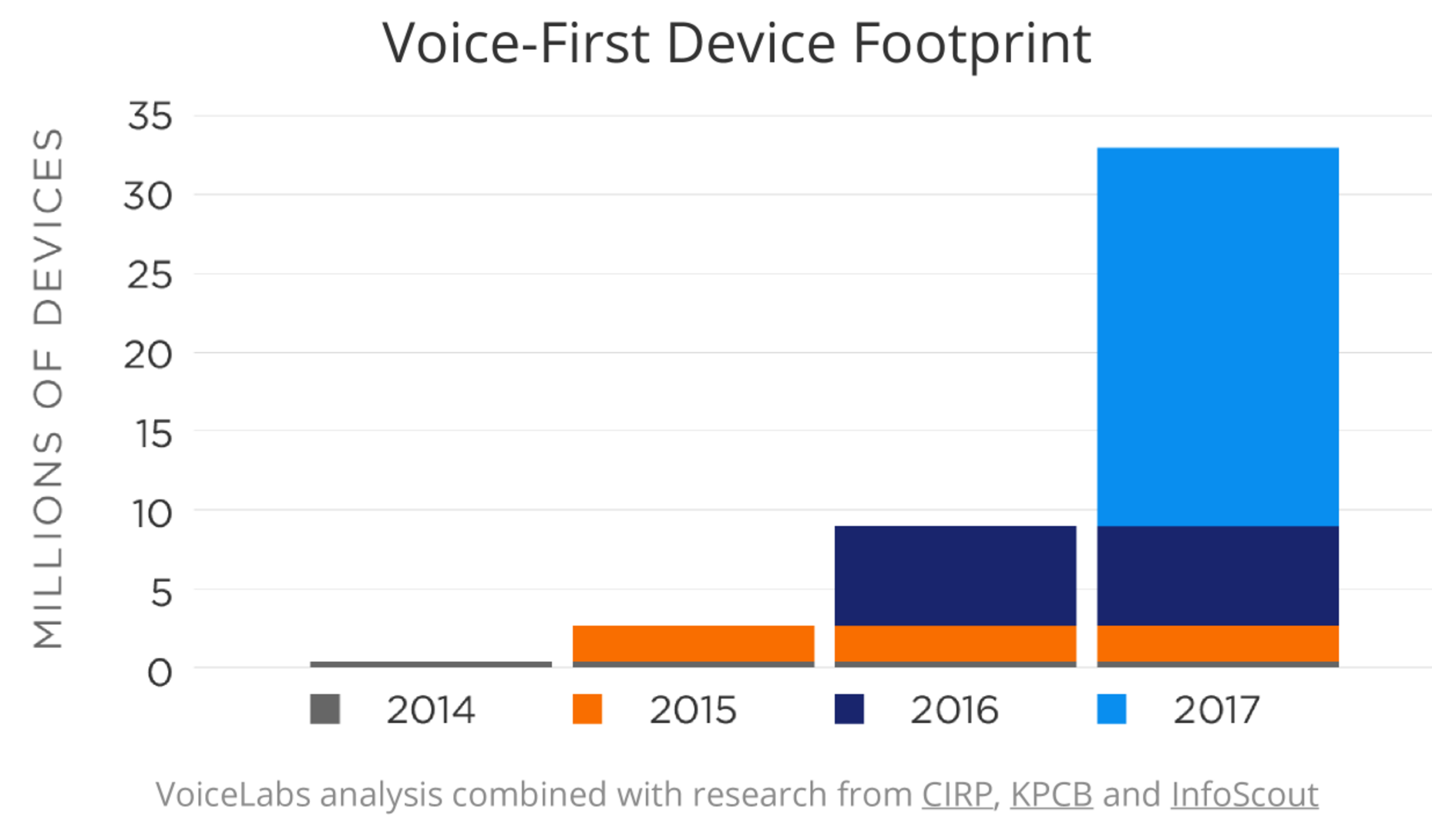 Voice-first device footprint