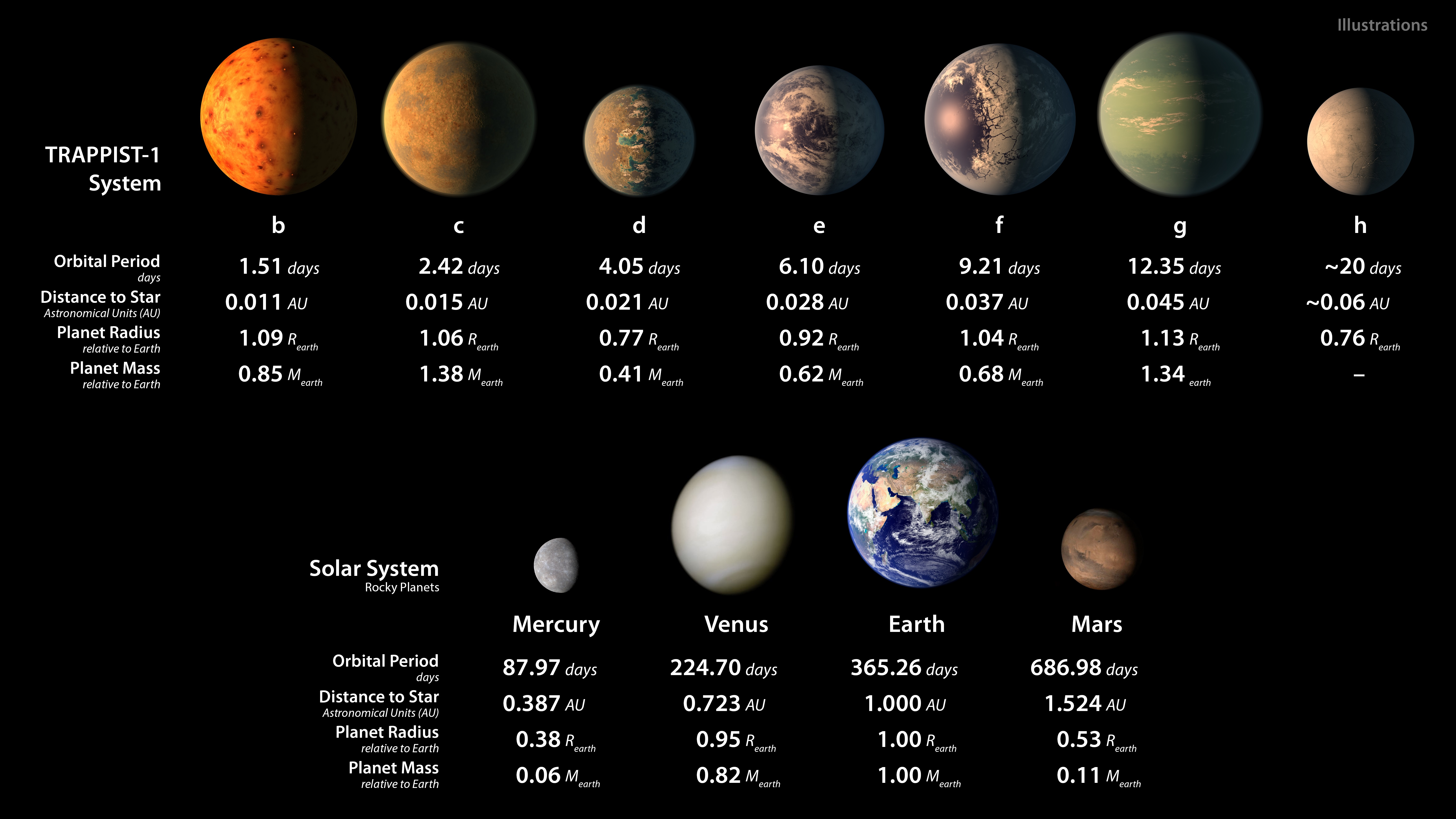 essay on the solar system essay on the solar system essay on the  this solar system of seven earth sized planets be the best the properties of the trappist