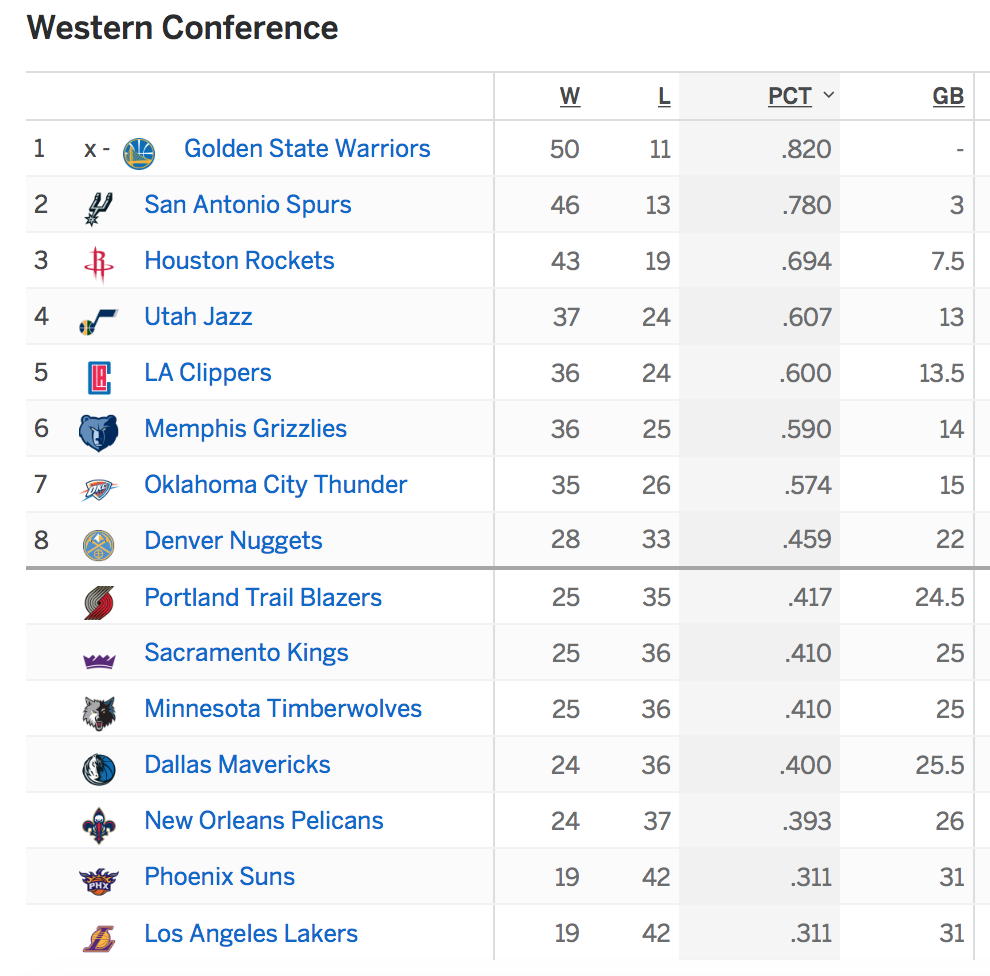 Nba Playoffs Standing | Basketball Scores