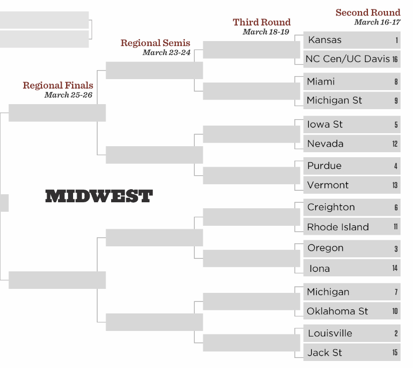 NCAA Tournament: Midwest Region preview and predictions